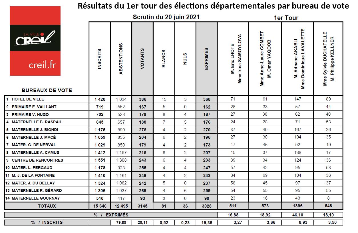 Résultats_2021_départementales