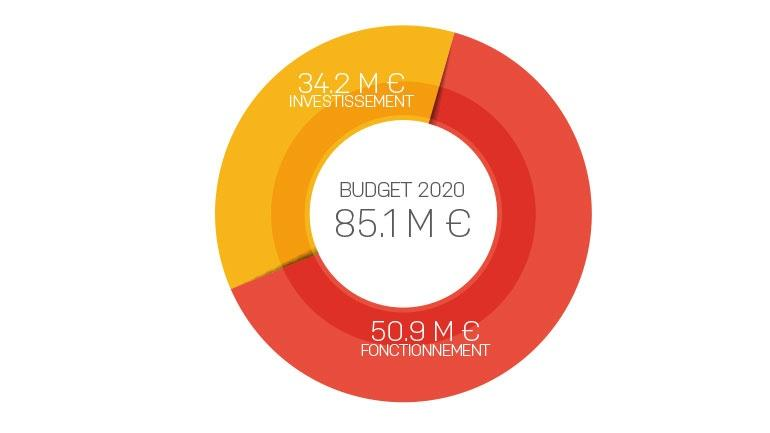 Budget 2020 Creil