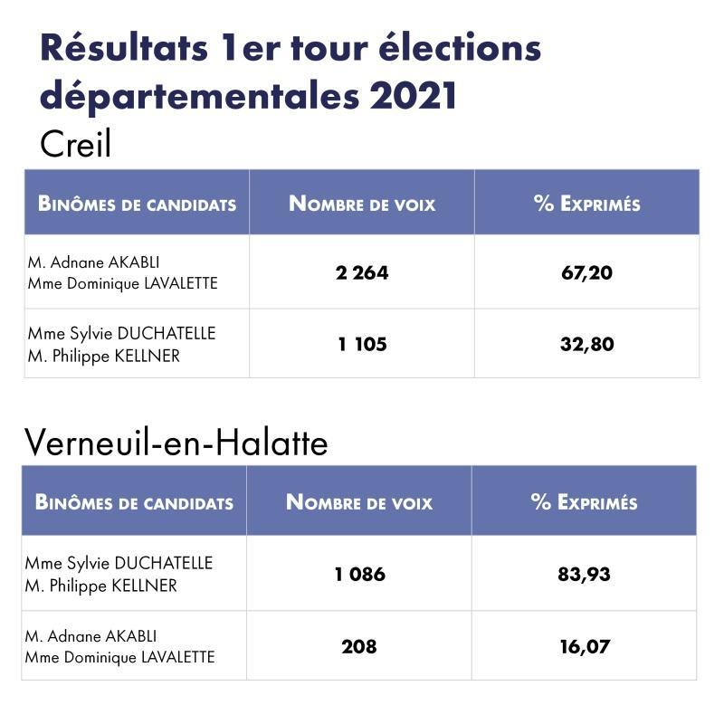 résultat_election_2021