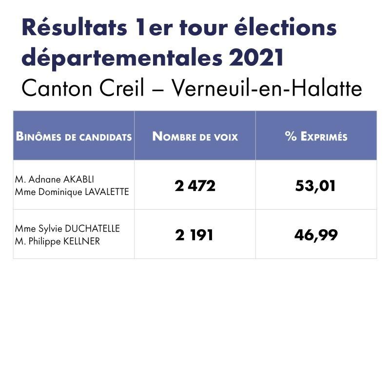 résultats_elections_2021_canton
